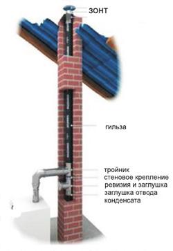 Дымоходы гильзовка обход дымохода металлочерепица видео